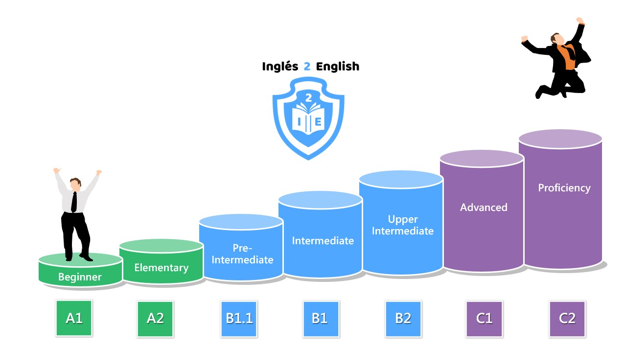 Niveles de Inglés 2 English